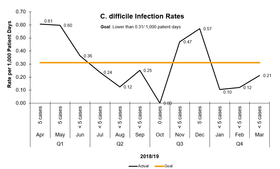 C. difficile rates at BCHS