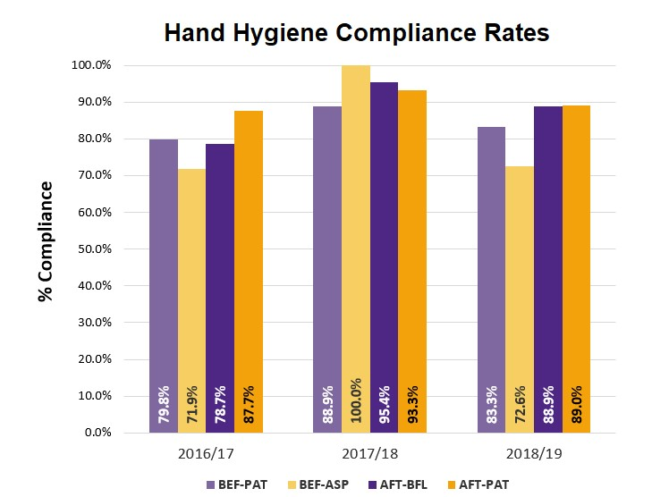 Hand Hygiene compliance at BCHS