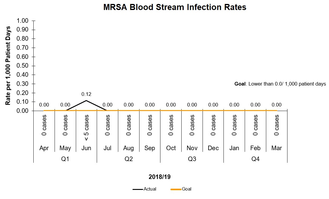 MRSA Rates at BCHS