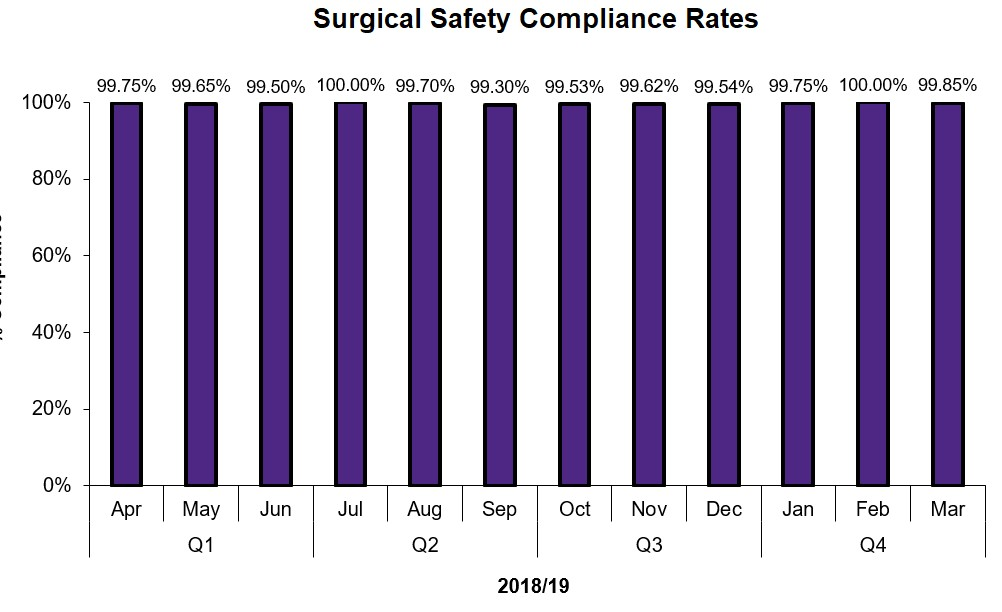 Surgical Safety Compliance Rate at BCHS